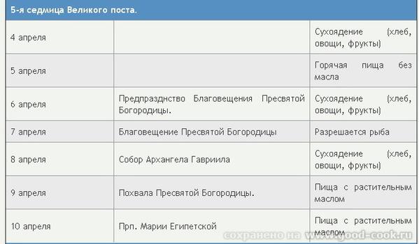 Великий пост 2011 (Календарь Великого поста) Ограничение себя в пище - одна из составляющих Великог... - 5