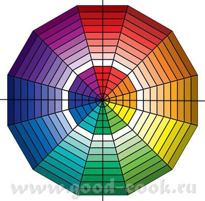 Цветовой круг, приемы на практике Основные приемы работы с цветовым кругом, практические советы