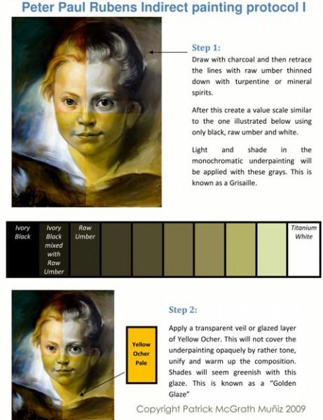 Картины по методу Рубенса