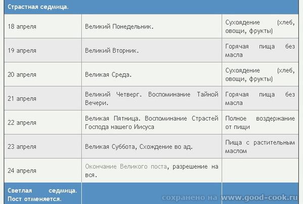 Великий пост 2011 (Календарь Великого поста) Ограничение себя в пище - одна из составляющих Великог... - 7