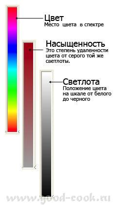 Цветовой круг, приемы на практике Основные приемы работы с цветовым кругом, практические советы - 2